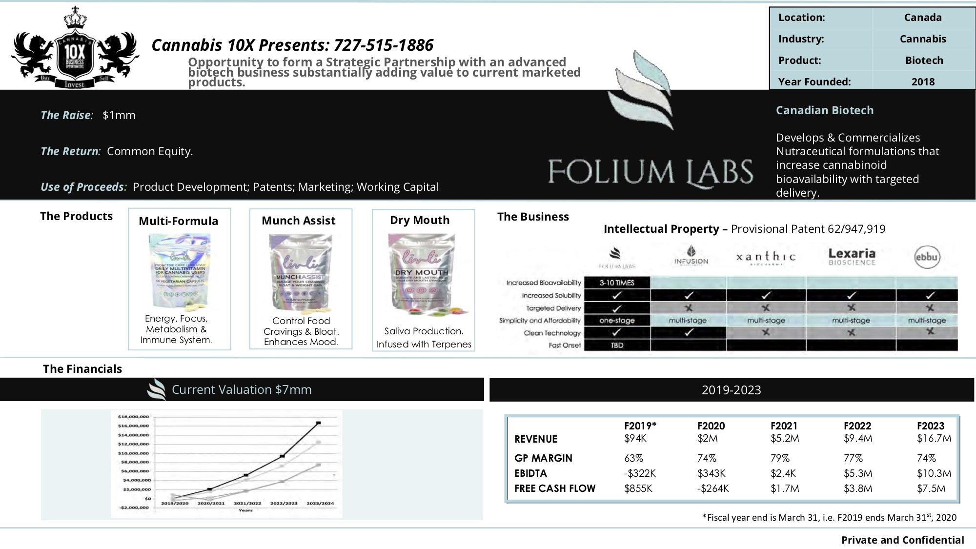 Folium Labs Capital Raise