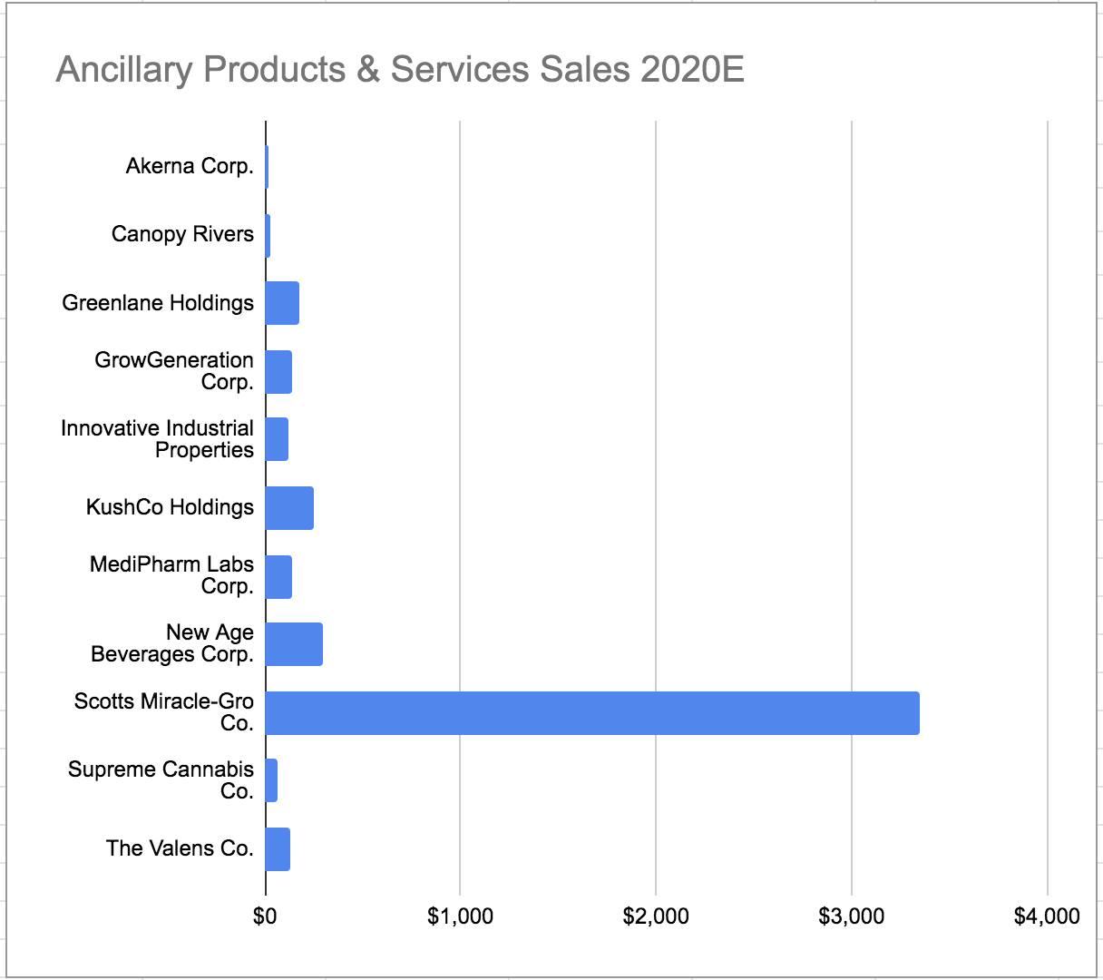 Ancillary Products Sales in US Dollars