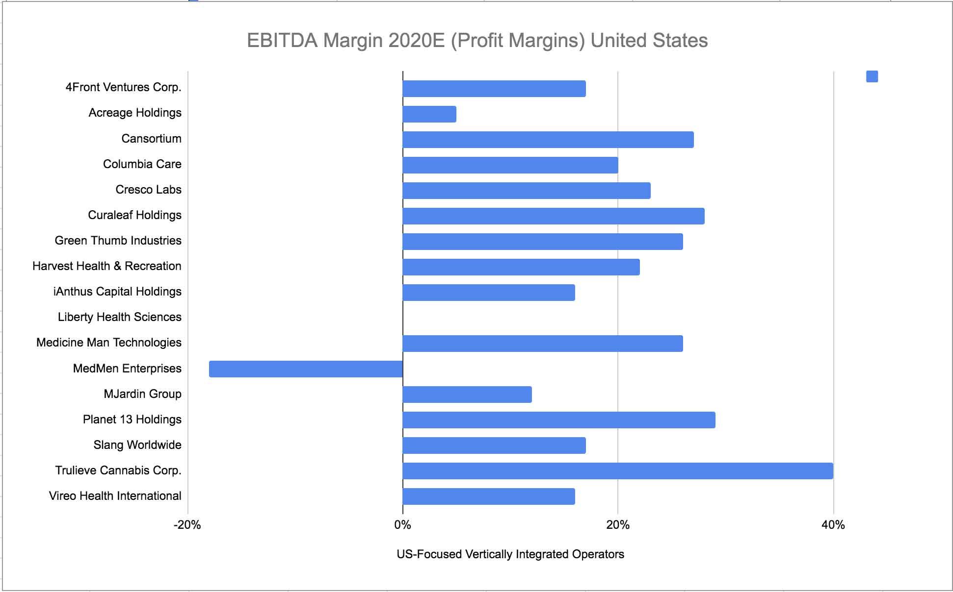 Cannabis-EBITDA-Margin-2020E-(Profit-Margins)-United-States