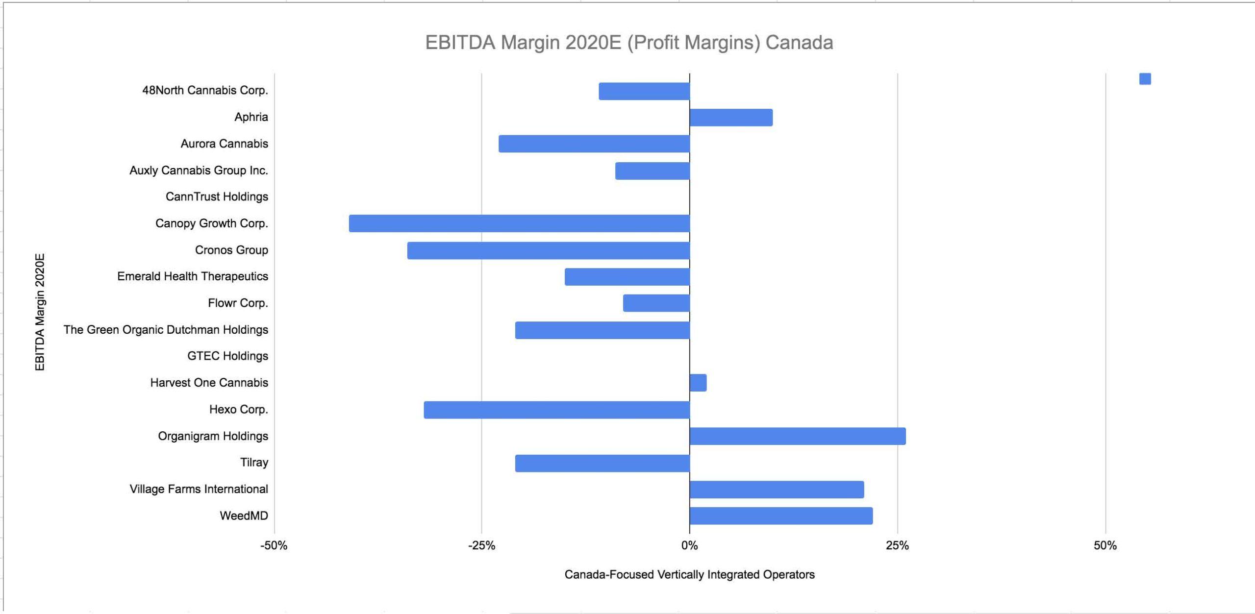 Cannabis-EBITDA-Margins-2020E-(Profit-Margins)-Canada.jpg