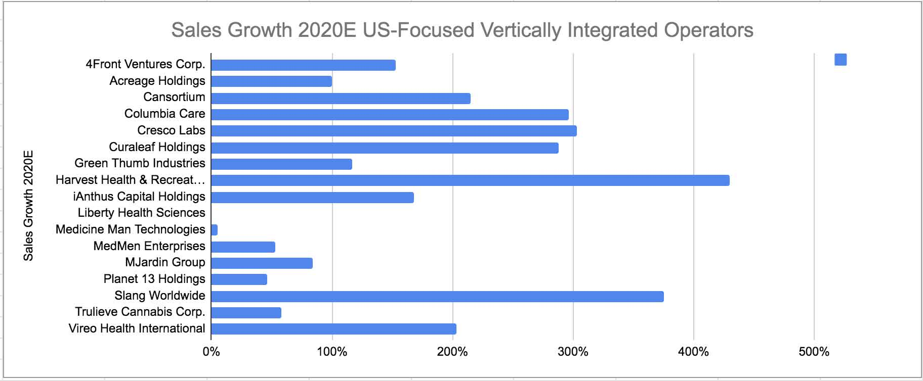 Cannabis Industry Growth Rate 2020E US Focused Vertically Integrated Operators