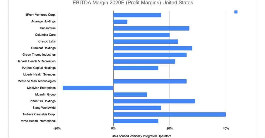 Cannabis profit margins